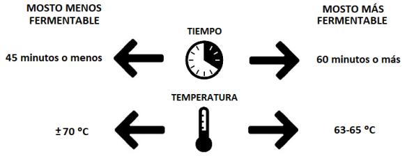 4P_07_cuadro tiempos - temperatura macerado
